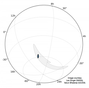 The immense promise of LIGO-India in enabling localisation of gravitational-wave events in the sky and launching gravitational-wave astronomy. The grey banana- shaped patch spanning 2,500 moons is the current uncertainty of the localisation of the first discovery event. The small dark ellipse that is 100 times smaller shows the forecast uncertainty for a similar gravitational-wave signal when LIGO-India is operational